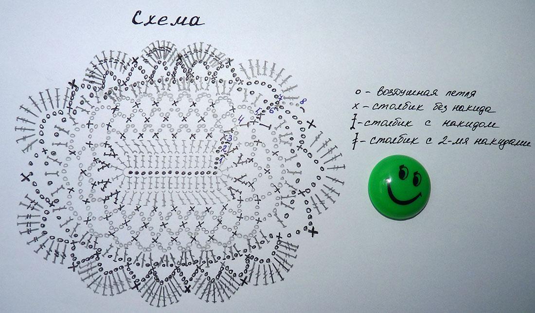 Схема вязания крючком упаковки для подарка