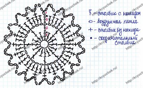Круглый мотив крючком схема